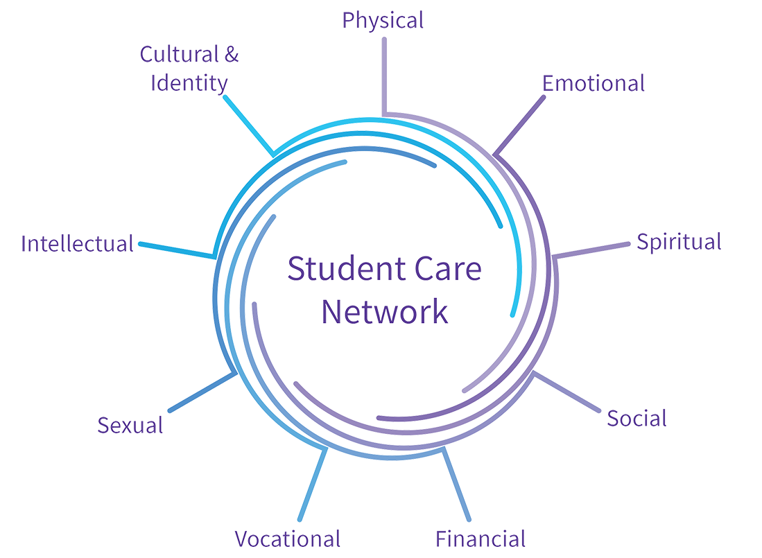 Student Care Network Wheel