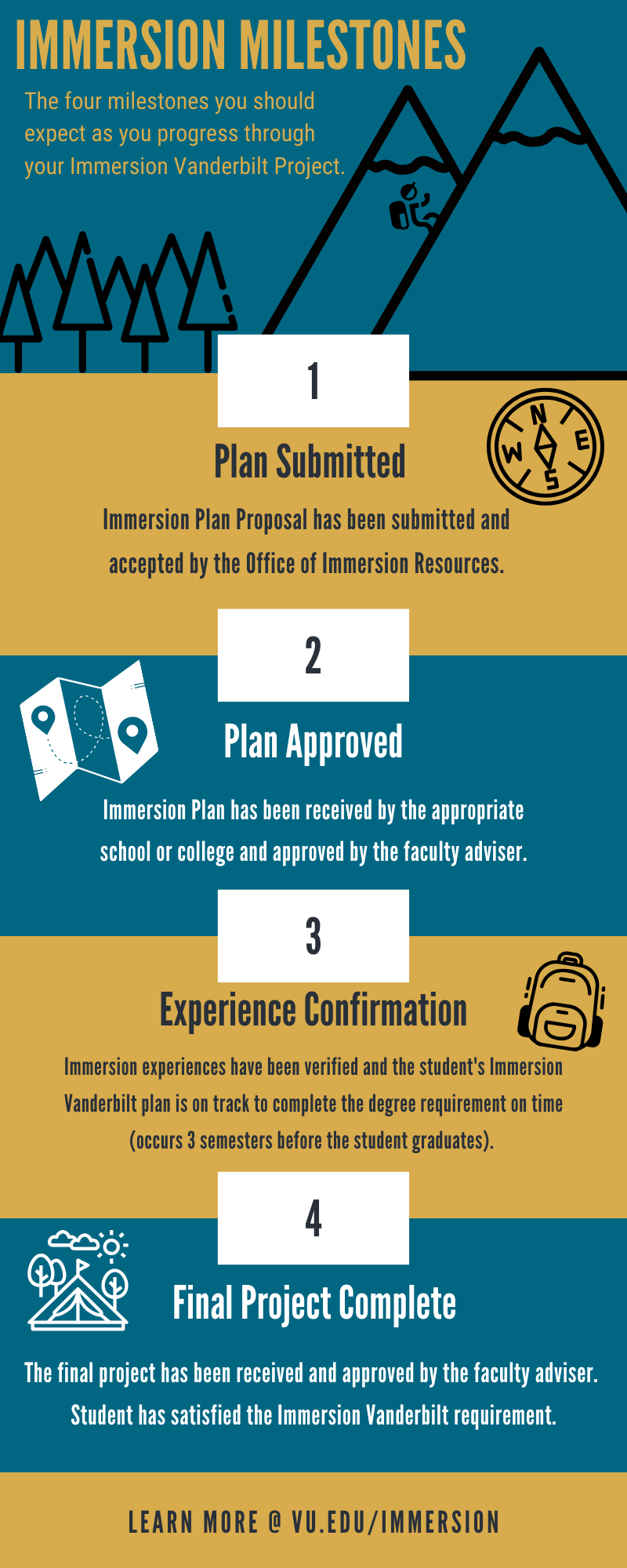 Infographic displaying four check-in points for students to monitor their progress completing the Immersion Vanderbilt degree requirement