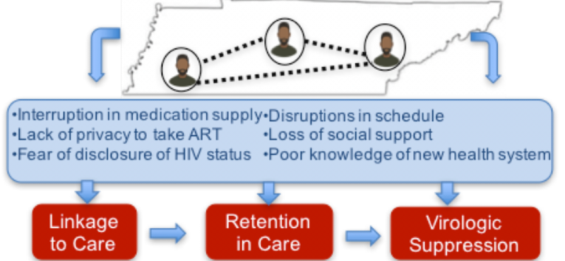 Understanding the role of mobility in the retention of HIV care in Tennessee