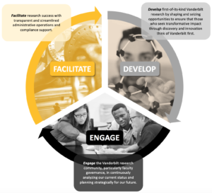 Infographic explaining how the mission of PIERS involves facilitating research, developing new research, and engaging the VU community