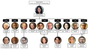 Organizational chart of the Office of Research Centers and Institutes: Susan Wente, Provost, Vice Chancellor for Academic Affairs; Padma Raghavan, Vice Provost for Research; ACCRE: Alan Tackett, Director; Hunter Hagewood, Director of Research Computing Operations; CRMH: Derek Griffith, Director; Marino Bruce, Assistant Director; Curb: Jay Clayton, Director; Alex Frenette, Associate Director; VBI: Lisa Monteggia, Director; VDSI: Andreas Berlind, Co-director; Douglas Schmidt, Co-director; Amanda Harding, Assistant Director; VIEE: George Hornberger, Director; David Hess, Associate Director; VINSE: Sharon Weiss, Director; VISE: Benoit Dawant, Director; Wond'ry: David Owens, Executive Director; Deanna Meador, Assistant Director; Kevin Galloway, Director of Making, DIVE