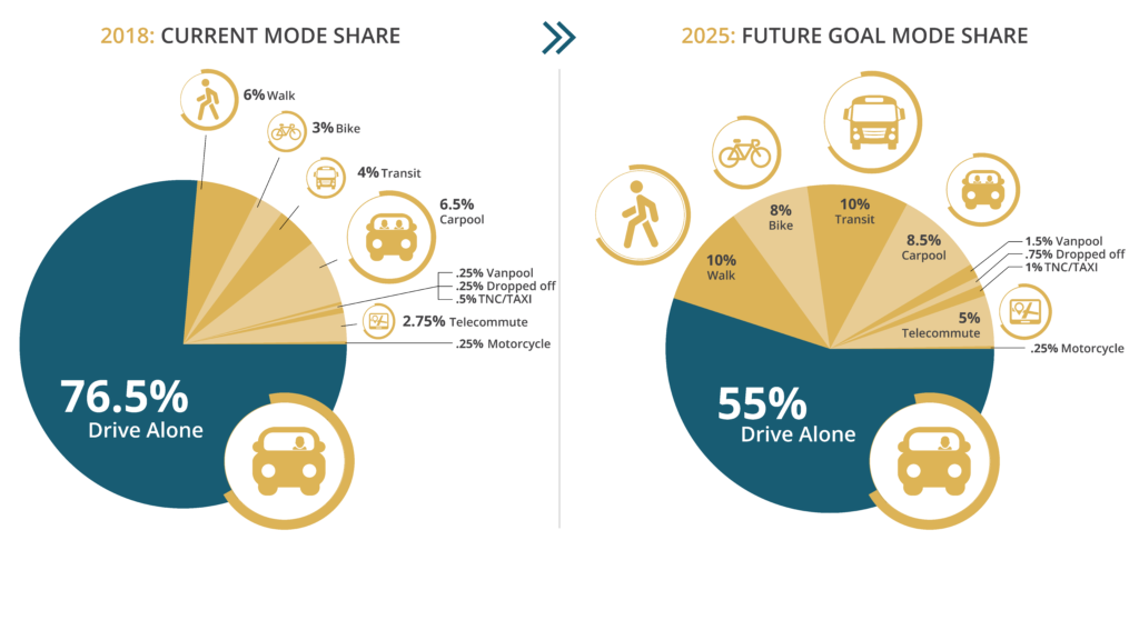 Pie charts illustrating the university's current mode share and future goal mode share