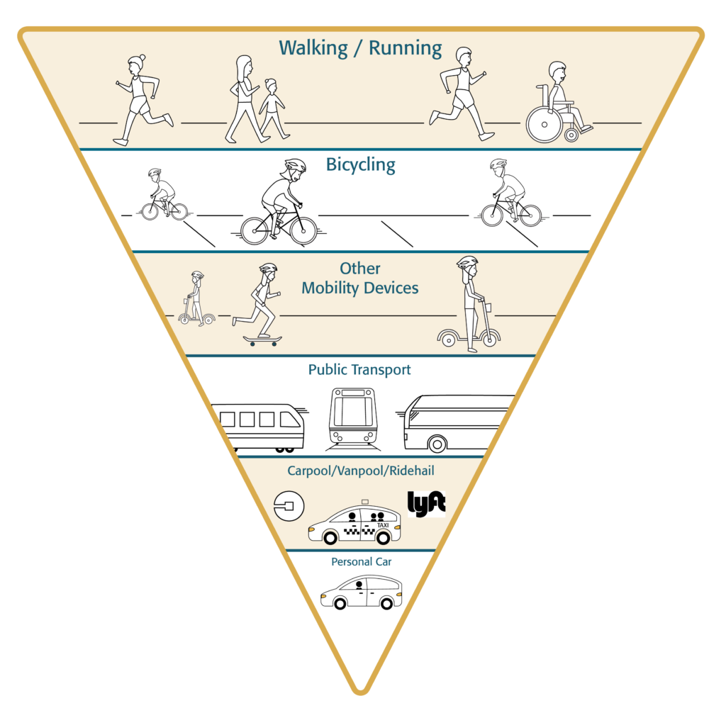 A graphic of the MoveVU mobility hierarchy that shows the priority of modes, with walking/running at the top and the personal car at the bottom.