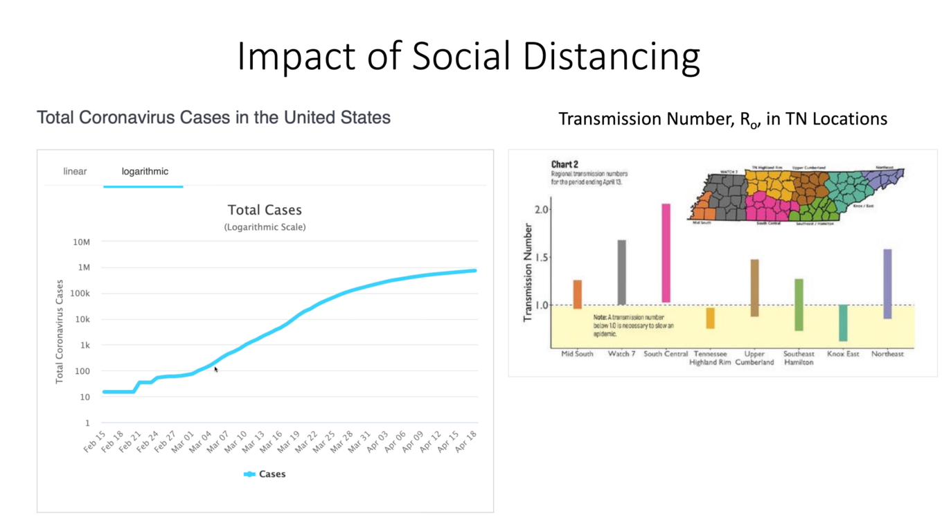 Two graphics showing the effect of social distancing measures on coronavirus transmission. One graphic plots U.S. cases on a logarithmic scale and shows a flattening of the data curve beginning around March 19, when most states implemented social distancing. The second shows transmission of coronavirus in Tennessee by county, with wide variations in transmission rates. Wright stated during the webinar that lower transmission rates were most common in counties that began social distancing early.