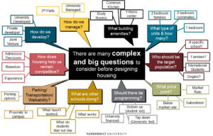 Image depicting a variety of complex questions explored during phase 1