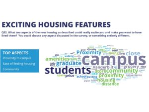 Image depicting most exciting housing features including proximity to campus, ease of finding housing and community