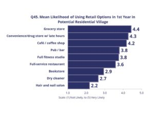 Graph depicting preferred retail options, with a grocery store being the most preferred