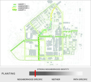 Plantings to have strong neighborhood identity along the Greenway