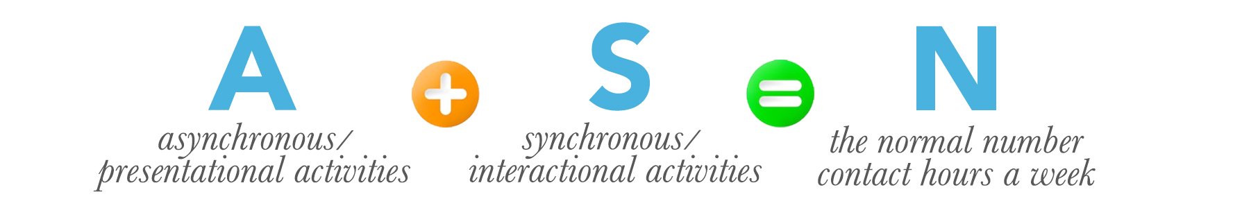 graphic that displays presentational/asynchronous activities + interactional/synchronous activities = the normal number contact hours a week