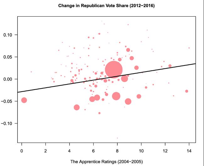 Change in Republican Vote Share 2012-2016