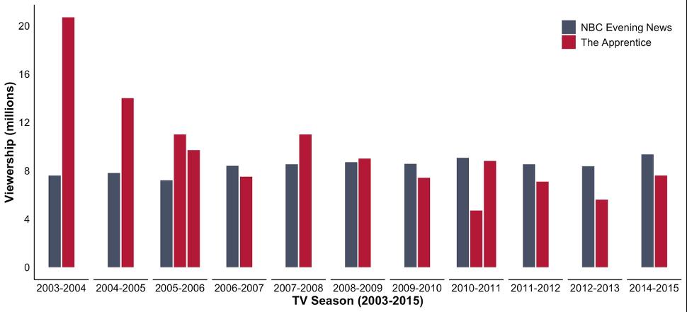 Viewership data for NBC Evening News versus The Apprentice