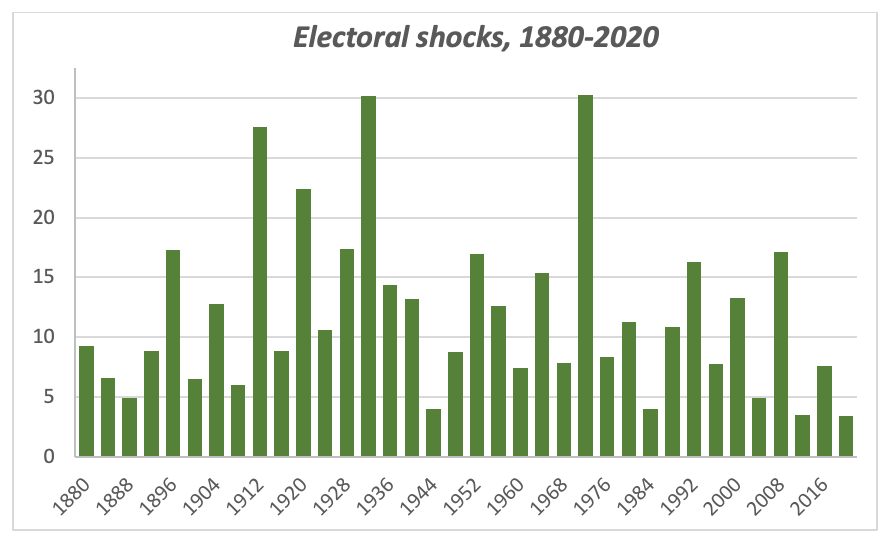 "Chart: The measure of ""electoral shock"" for each election from 1880 to 2020, derived from a turnout-weighted regression analysis relating state vote margins to the corresponding margins in the three previous elections."