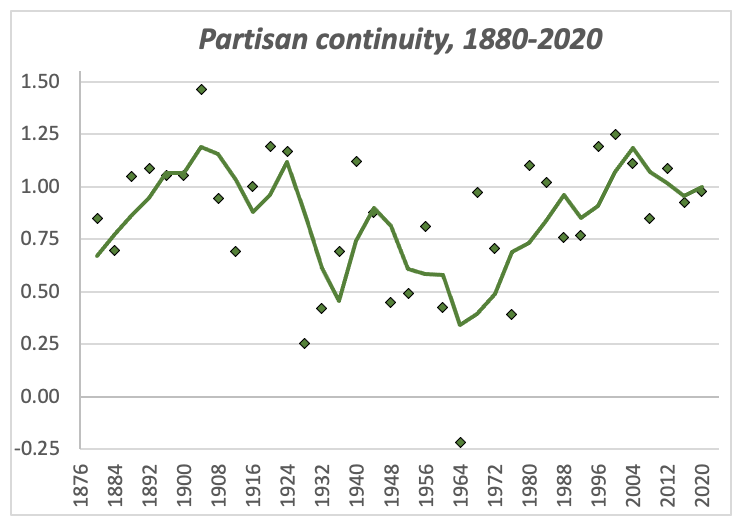 Chart: Partisan continuity in each election from 1880-2020, measured by the sum of parameter estimates from the turnout-weighted regression analysis relating state vote margins to the corresponding margins in the three previous elections.