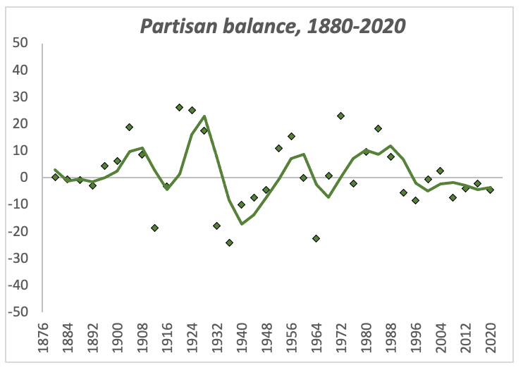 Chart: Partisan balance measured by the difference of parameter estimates from the turnout-weighted regression analysis.