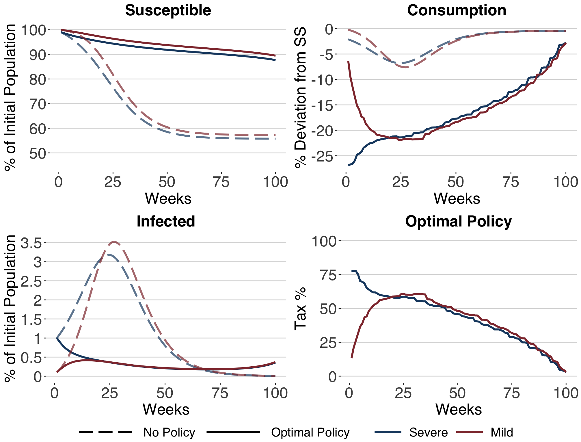 (Figure 2): Infection and economic effect of optimal mitigation policy.