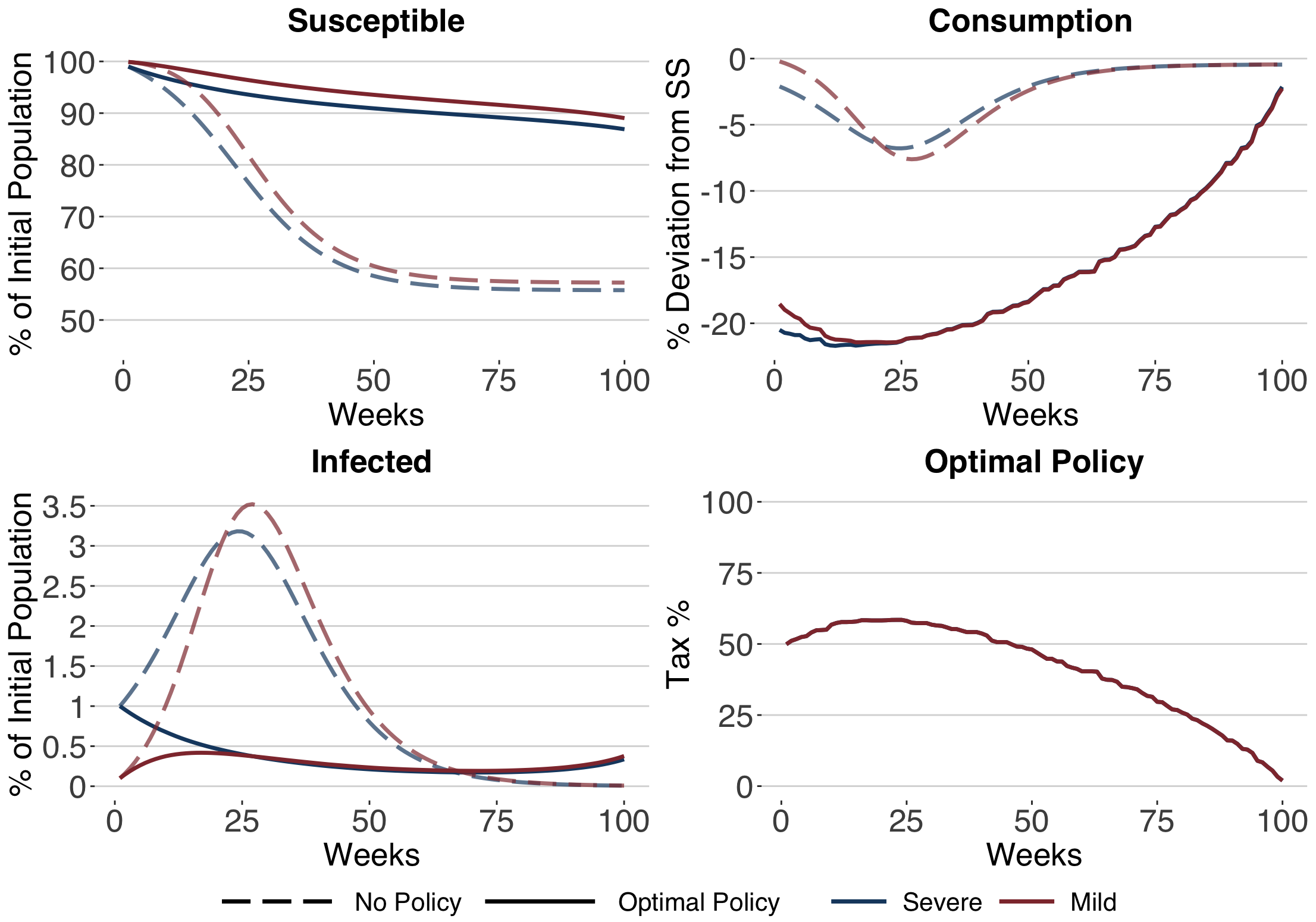 (Figure 3): Infection and economic effect of national mitigation policy.