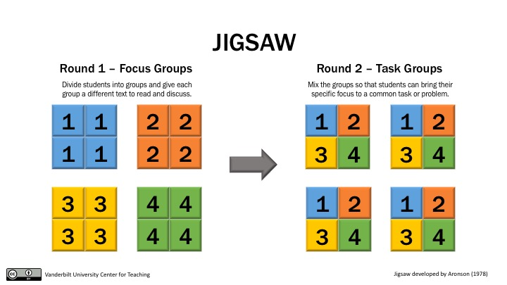 Group work: Using cooperative learning groups effectively | Center
