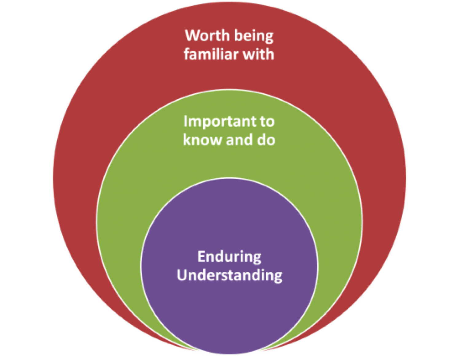 Understanding by Design | Center for Teaching | Vanderbilt