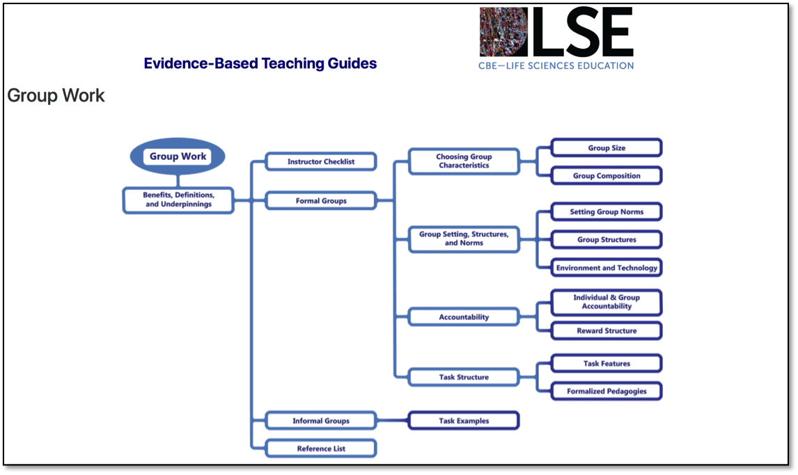 Rethinking the Presentation of the Teaching Guide | Center