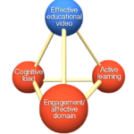 Educational_video_pyramid