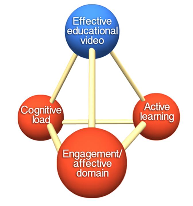 Effective Educational Videos Center For Teaching Vanderbilt University