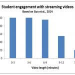 Student_engagement_videos