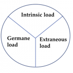 Intrinsic_Germane_Extraneous_Load