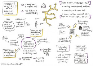 Derek Bruff's sketch notes