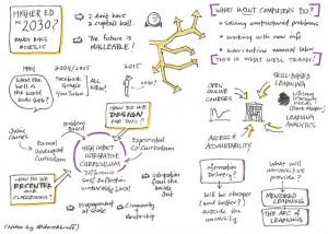 Derek Bruff's sketch notes