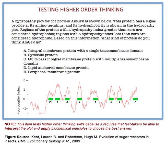Writing Good Multiple Choice Test Questions Center For Teaching Vanderbilt University