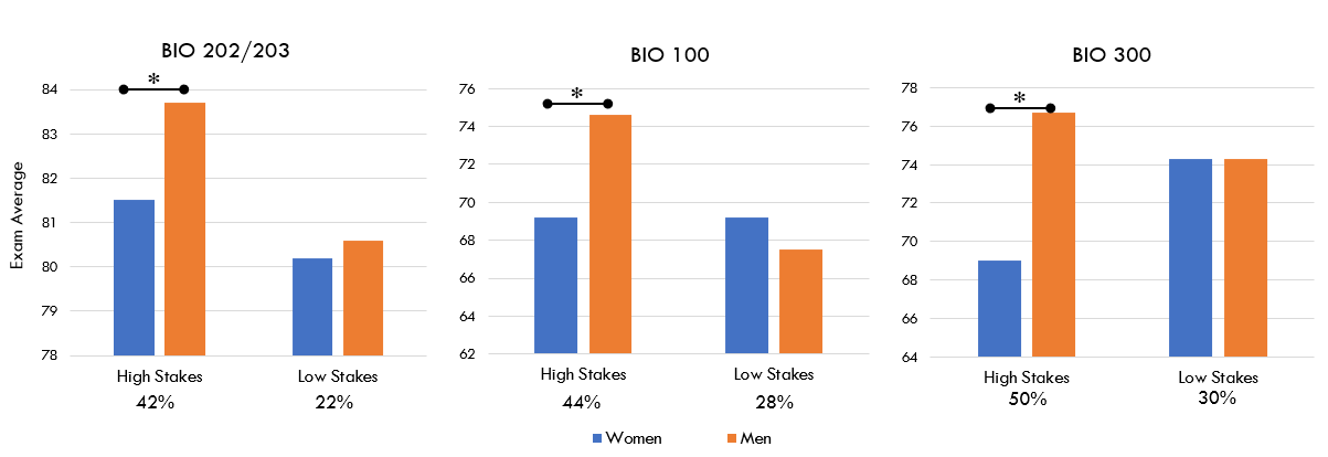 Graph showing that women underperform on exams when exams are a higher proportion of course points