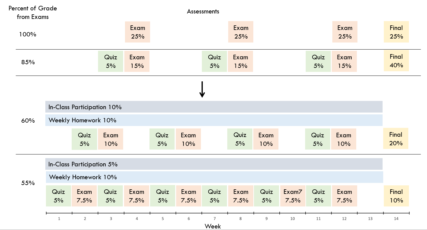 Figure showing course structures with higher exam percentages (top) and lower exam percentages (bottom). Bottom examples have participation, quizzes, and homework to supplement grades from exams.