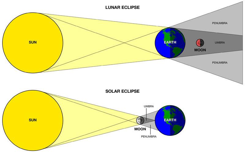 eclipse_diagram_lunar_vs_solar