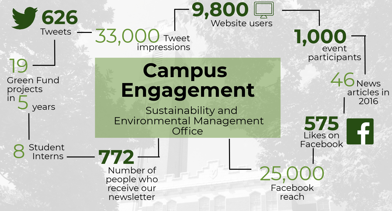 Infographic Engagement